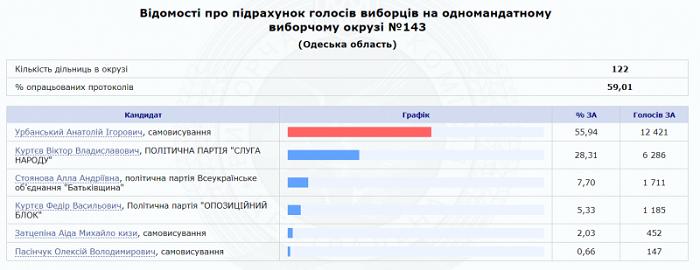 Анатолий Урбанский победил на выборах в Верховную раду