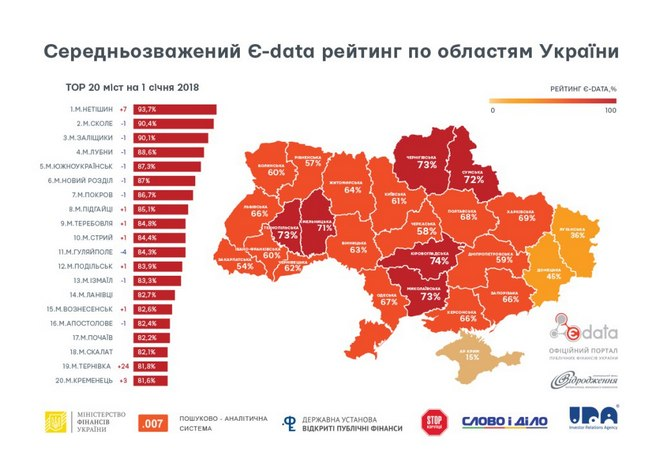 Измаил вошел в ТОП-20 городов Украины с самым прозрачным бюджетом