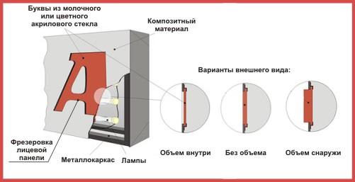 Световые короба из композита: где купить и как использовать?