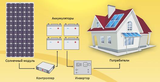 солнечные аккумуляторы на http://solarled.com.ua/