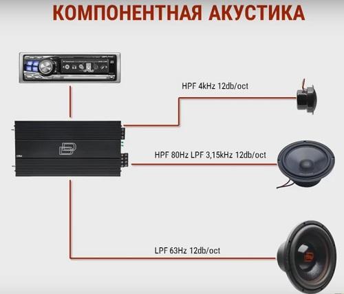 Что нужно знать о компонентной акустике?