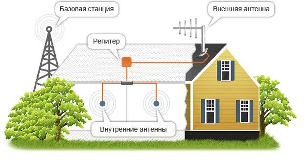 Sotsignal: надежное усиление сигналов сотовой связи и интернета