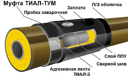 Производство муфт термоусаживаемых