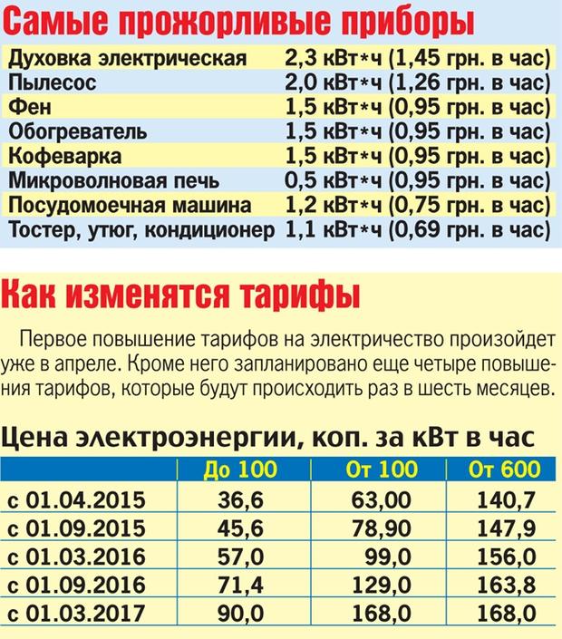 Квт час электроэнергии саратов стоимость чебоксарах в скупка часов