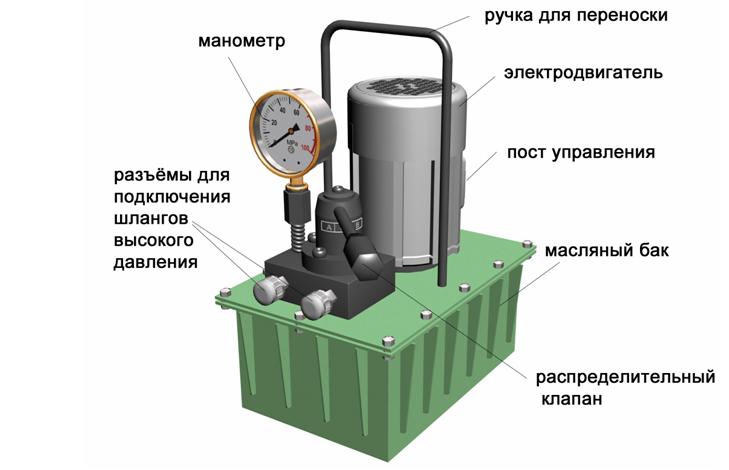 маслостанции гидравлические