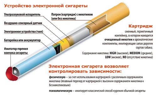 Интернет магазина электронных сигарет